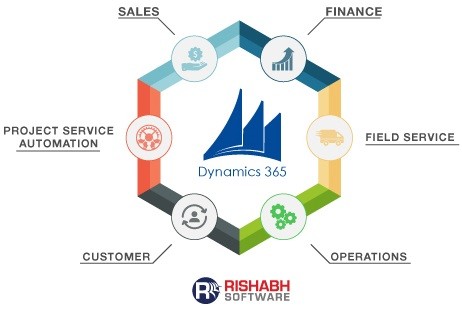 Rishabh Software for Microsoft Dyanamics