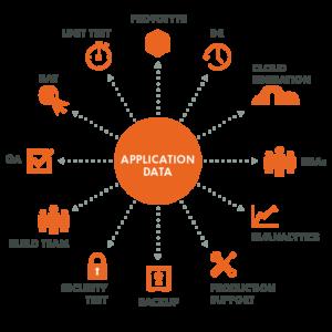 Actifio for EDaaS, Data as a service