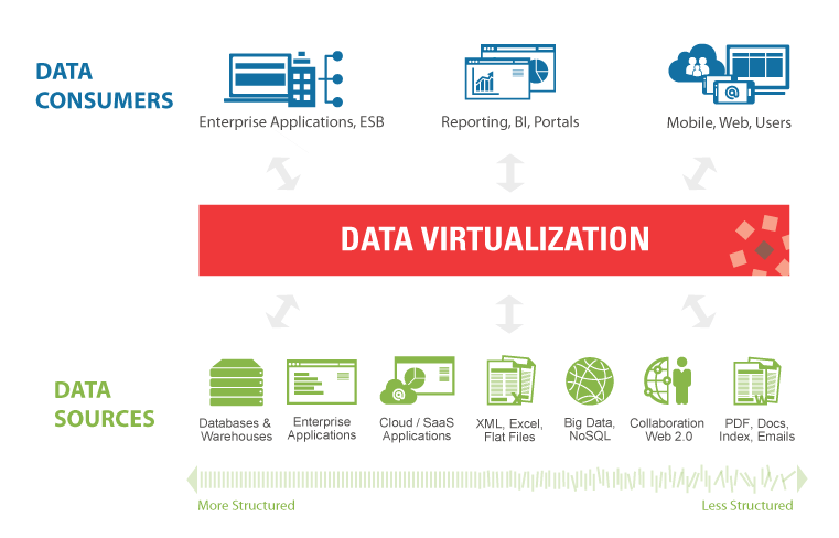 GlobeSoft Qatar offers Data Virtualization to help businesses with retrieving data easily and protecting it